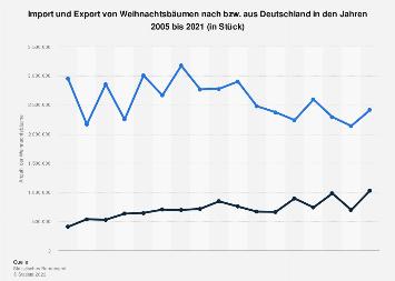 Import und Export von Weihnachtsbäumen in Deutschland bis 2017