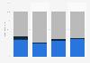 Anteil der Crimeware an registrierter Malware bis Juni 2010