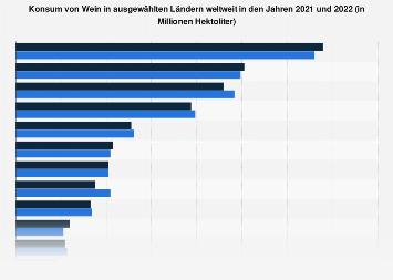 Konsum von Wein in ausgewählten Ländern weltweit 2017