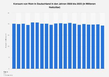 Konsum von Wein in Deutschland bis 2018