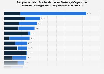 Ausländeranteil in den EU-Ländern 2016