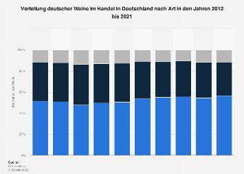 Verteilung deutscher Weine im Handel in Deutschland nach Art bis 2017