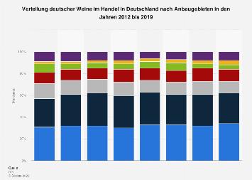 Verteilung deutscher Weine im Handel in Deutschland nach Anbaugebieten bis 2017