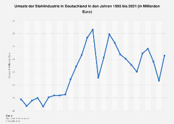 Deutsche Stahlindustrie - Umsatz bis 2017