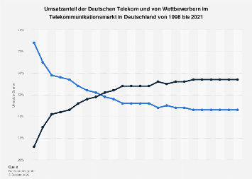 Umsatzerlösanteile im deutschen Telekommunikationsmarkt bis 2017