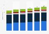 Einnahmen der kommunalen Haushalte 2016