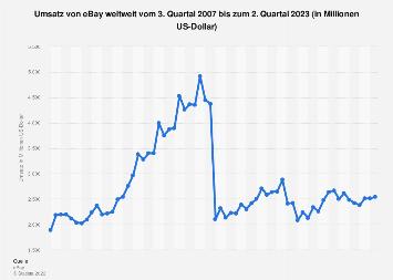 Umsatz von eBay weltweit bis zum 3. Quartal 2018