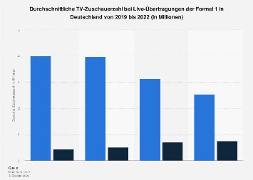 TV-Reichweite der Formel 1 in Deutschland bis 2017
