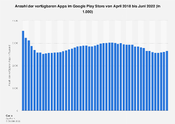 Anzahl der verfügbaren Apps im Google Play Store bis November 2018