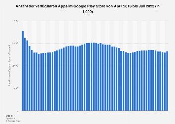 Anzahl der verfügbaren Apps im Google Play Store bis September 2019