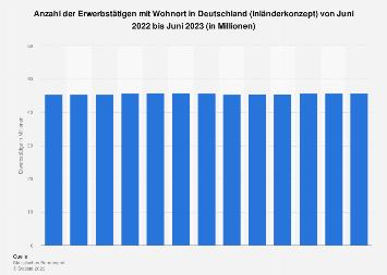 Erwerbstätige in Deutschland - Monatswerte bis Februar 2018