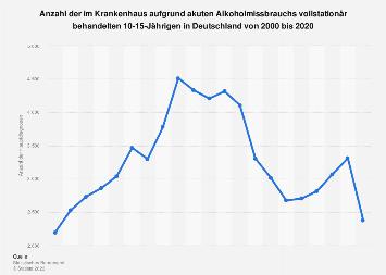 Alkoholmissbrauch - Kinder im Krankenhaus bis 2016