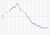 Leerstandsquote von Wohnungen in Deutschland bis 2016