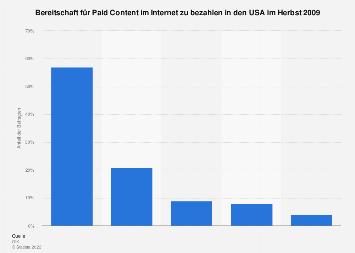 Zahlungsbereitschaft für Paid Content in den USA 2009