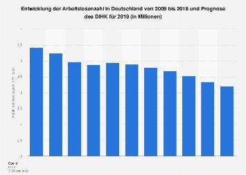 Prognose zur Arbeitslosenzahl in Deutschland bis 2017