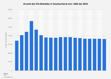 Kfz-Betriebe in Deutschland bis 2017