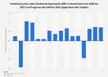 Prognose zur Entwicklung des BIP in Deutschland bis 2019