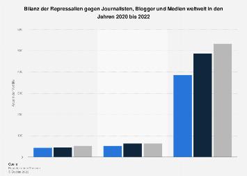 Repressalien gegen Journalisten, Blogger und Medien weltweit bis 2016