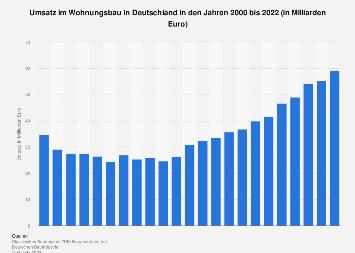 Wohnungsbau - Umsatz in Deutschland bis 2018
