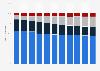 Umsatzverteilung bei deutschen Fachverlagen bis 2016