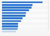 Markenwert der wertvollsten Marken im Jahr 2010
