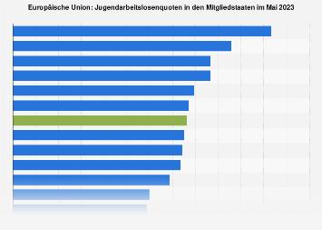 Jugendarbeitslosenquoten in den EU-Ländern Mai 2018