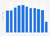 Anzahl der jährlich von Air Berlin beförderten Passagiere 2017