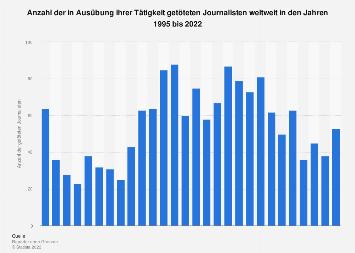 Getötete Journalisten weltweit bis 2016