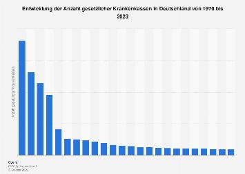 Anzahl gesetzlicher Krankenkassen in Deutschland bis 2018