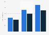 Anzahl ausgeschriebener Stellen für Werbeberufe in Deutschland bis 2015
