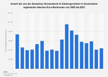 Fälschungen von Euro-Banknoten im deutschen Zahlungsverkehr bis 2017