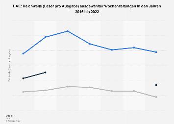 Reichweiten ausgewählter Wochenzeitungen laut LAE 2017