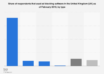 Usage of ad blocking software in the United Kingdom (UK) 2017, by type