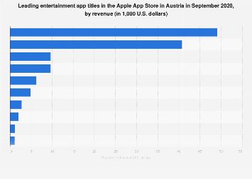 Leading iPhone entertainment apps in Austria 2017, by revenue