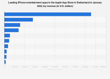 Leading iPhone entertainment apps in Switzerland 2017, by revenue