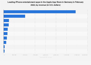 Leading iPhone entertainment apps in Germany 2018, by revenue
