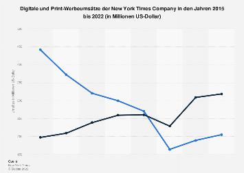 Werbeumsätze der New York Times Company bis 2018 (Print vs. digital)
