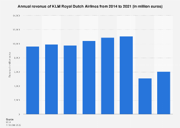 Annual revenue of KLM Royal Dutch Airlines 2014-2017