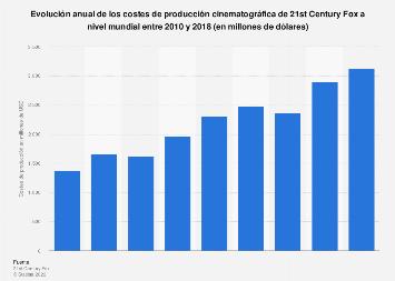 Costes de producción de las películas de 21st Century Fox 2010-2018