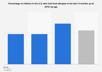 Share of U.S. children with food allergies in the past year as of 2016, by age