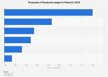 Facebook usage purposes in Finland 2017