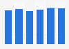 UPS market shipment value in Japan 2014-2020