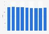 Market share of SK broadband in landline services in South Korea 2014-2018