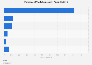 YouTube usage purposes in Finland 2017