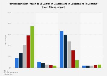 Familienstand der Frauen ab 65 Jahren in Deutschland 2014 Altersgruppen