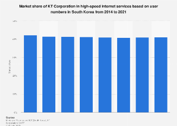 Market share of KT in high-speed internet services in South Korea 2014-2018