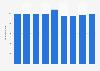 Anzahl der Franchisegeber in Deutschland bis 2018