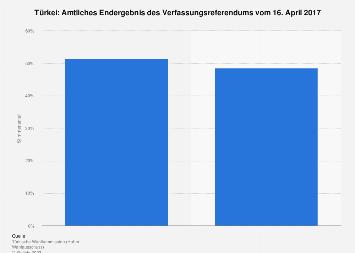 Ergebnisse des Verfassungsreferendums in der Türkei 2017