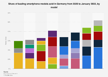 Smartphone market share in Germany during January 2019, by model