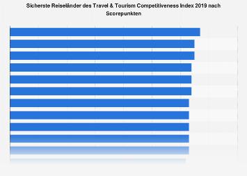 Sicherste Reiseländer des Travel & Tourism Competitiveness Index 2017